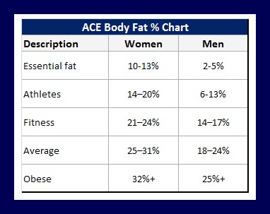 is body fat percentage different than bmi