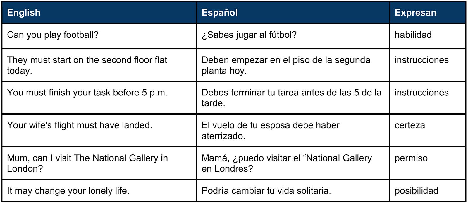 Conozca las distintas modalidades de verbos modales en inglés