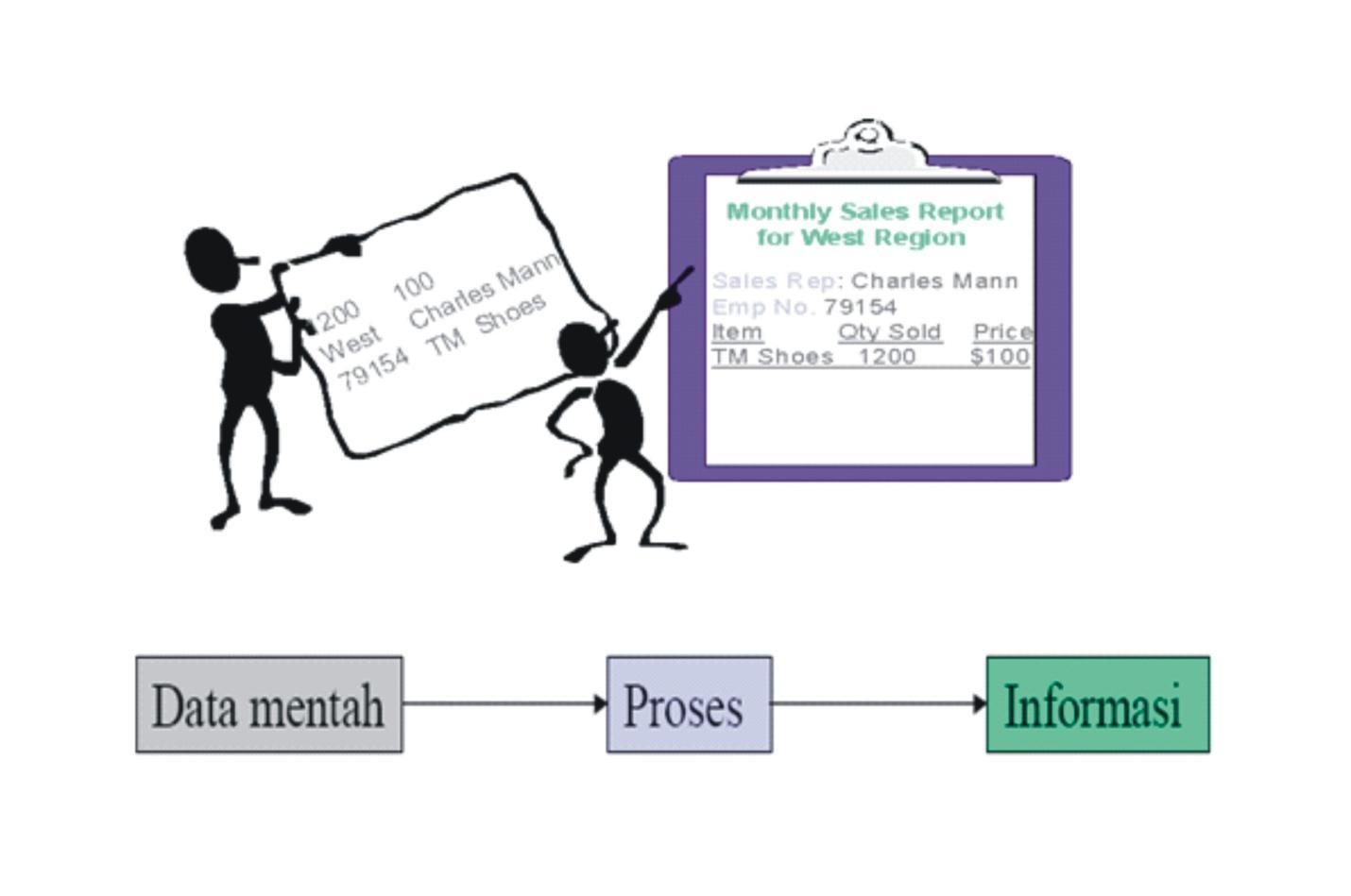 Image result for hubungan data dan informasi