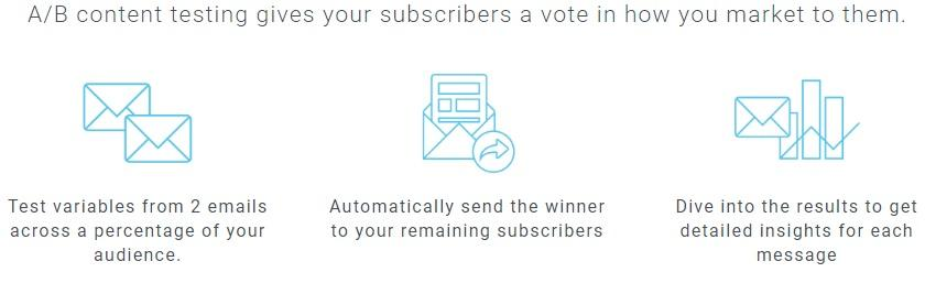 A/B testing gives your subscribers a vote in how you market to them