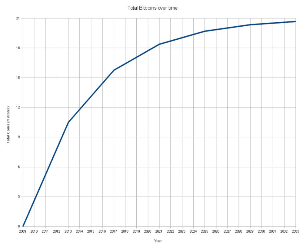 Nombre de bitcoin au cours du temps et projection. - total_bitcoins_over_time1.png