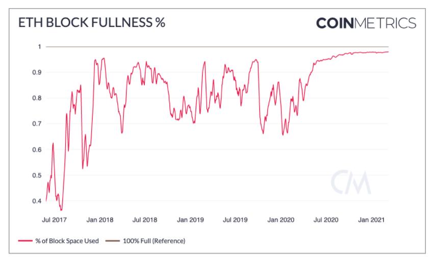 Piyasa Soğuyunca Ethereum Gaz Ücretleri 2$'ın altına düştü 16