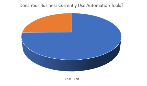 7 Ways to Leverage Marketing Automation Solutions for Business