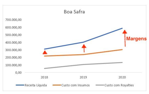 Gráfico apresenta Receita Líquida, Custo com insumos e com Royalties de Boa Safra.