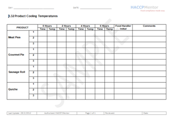 Haccp Principle 4 Establish Monitoring Procedures