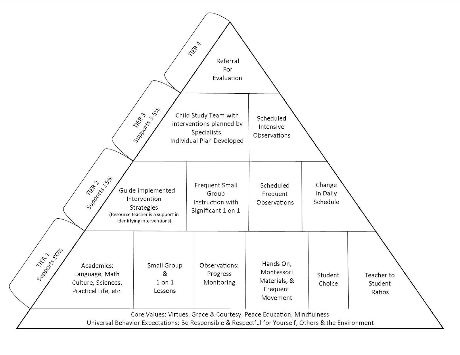 pyramid of intervention 2017 v2.jpg