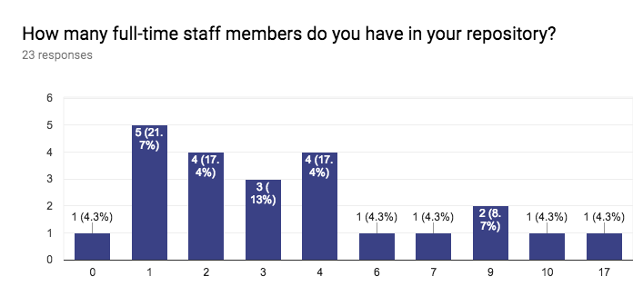 Forms response chart. Question title: How many full-time staff members do you have in your repository? . Number of responses: 23 responses.