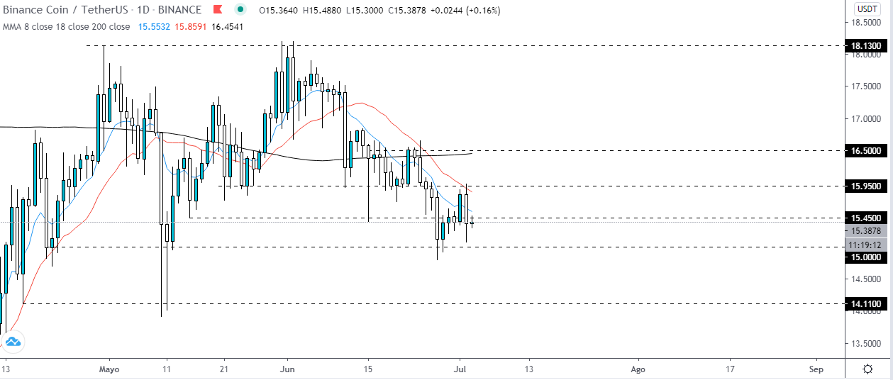 , Binance Coin: Dangerous support of the $ 15?, Forex-News, Forex-News