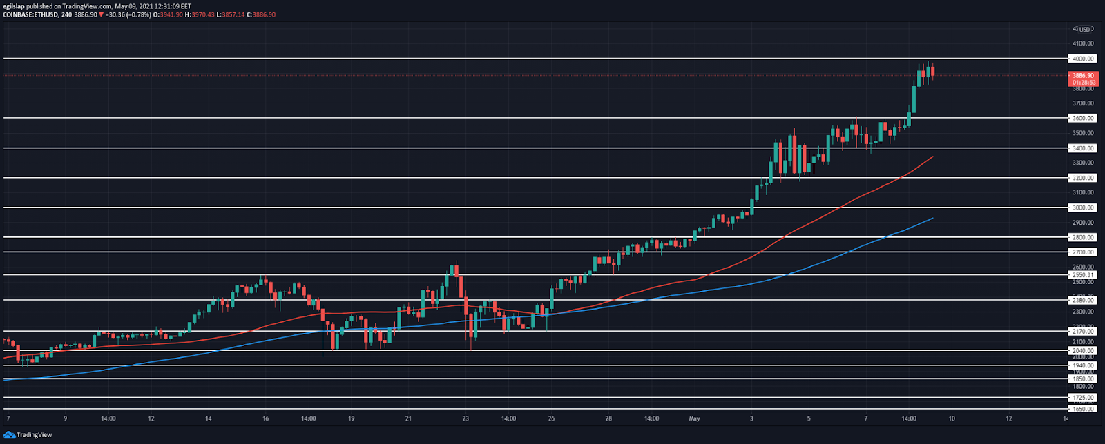 Ethereum price prediction: Ethereum reached $4,000, a retracement to follow? 2