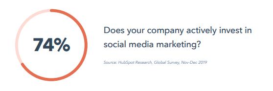 reporte-global-marketing-2020-hubspot-social-media-strategy