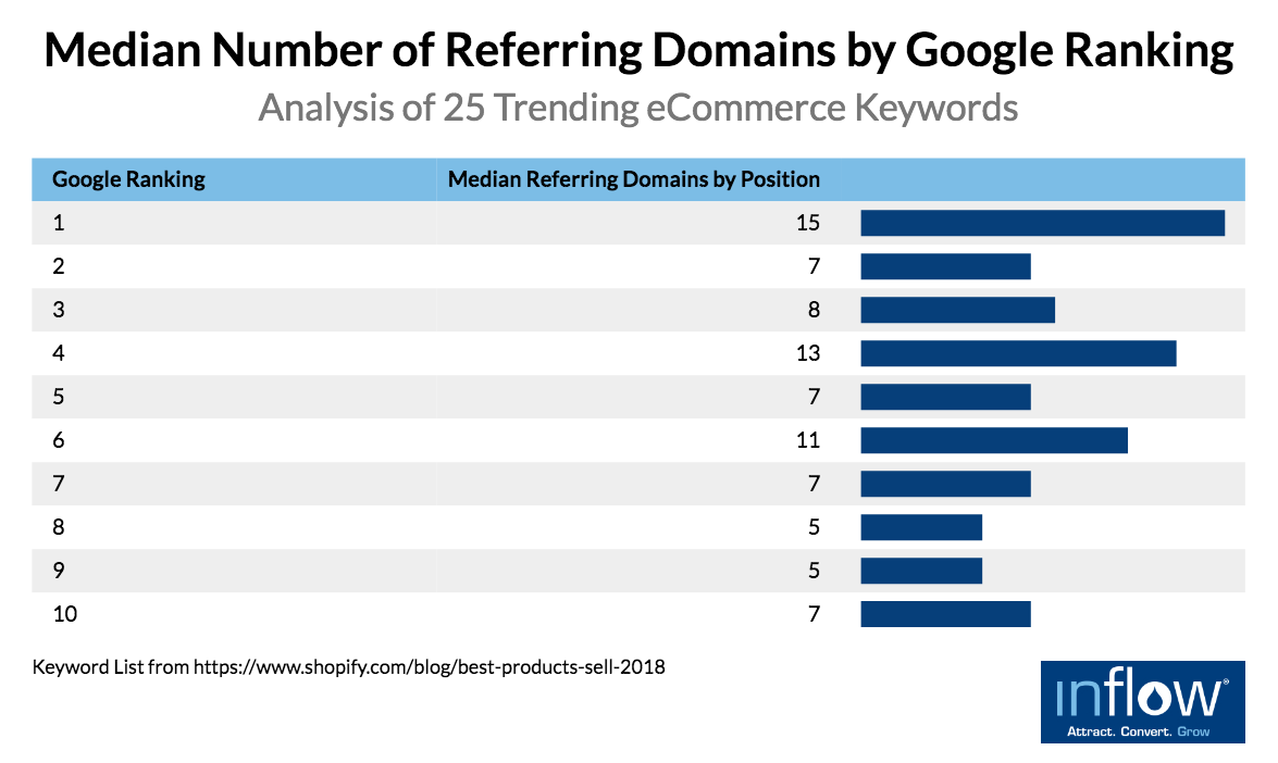 eCommerce product pages: Median Number of Referring Domains by Google Ranking