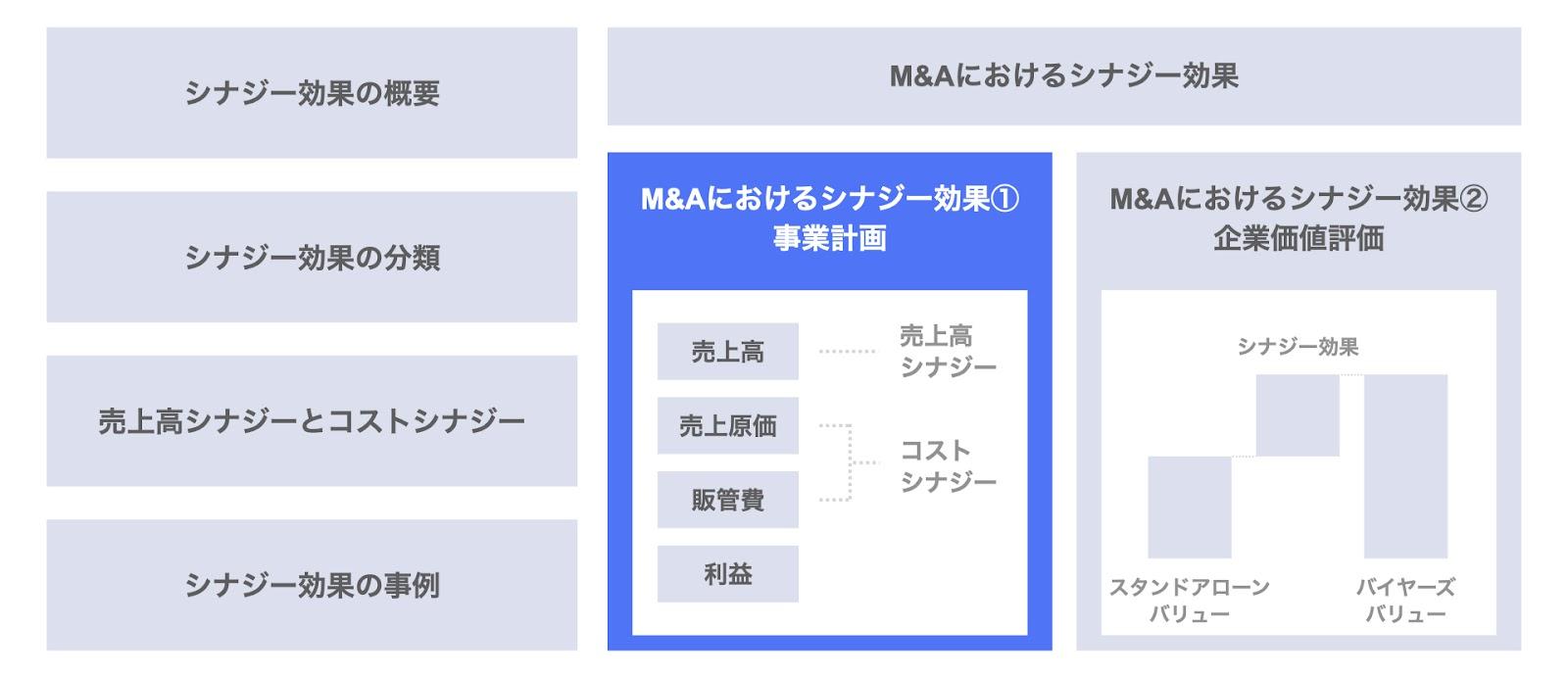 M&Aにおけるシナジー効果① 事業計画