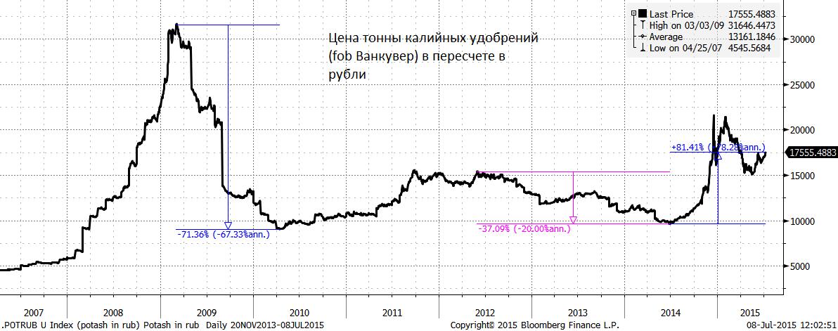 Рублевый индекс ММВБ опустился на 0.4%, ему помогает курс. У долларового РТС дела хуже - минус 1.9% вчера, также минимум с апреля