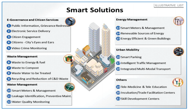 Features of a Smart City