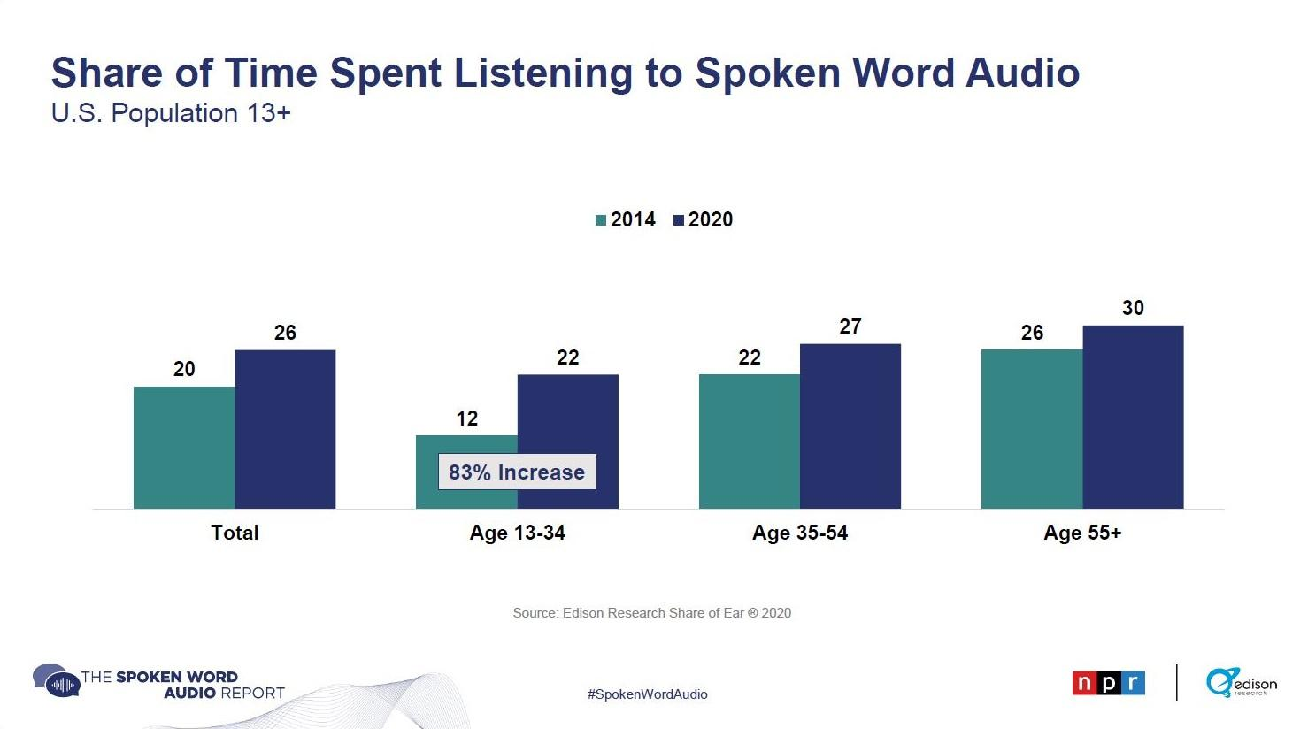 Share of Time Spent Listening to Spoken Word Audio report