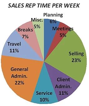 外勤営業の営業活動時間の内訳