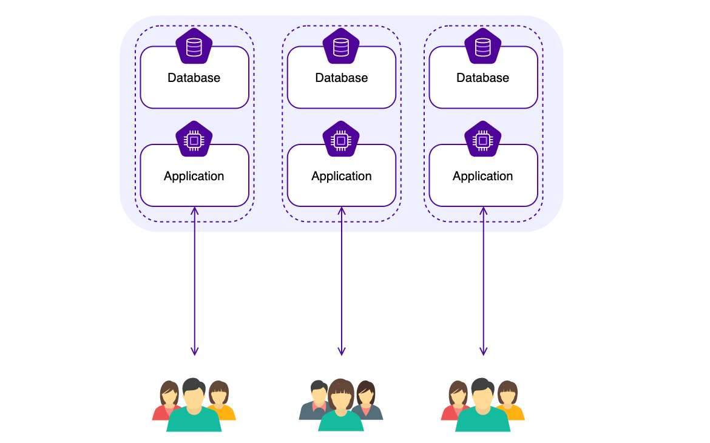 Multi-Instance SaaS Architecture