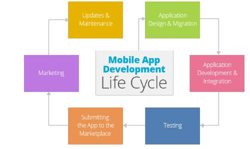 What Are The Important Phases of App Development Life-cycle