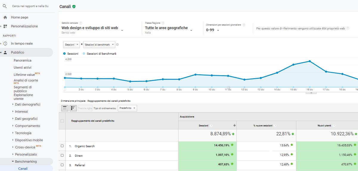 Analisi Benchmark del traffico su G. Analytics
