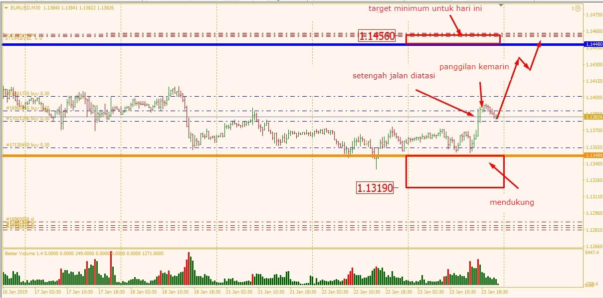 Analisa Pasar EURUSD 24.01.2019 882