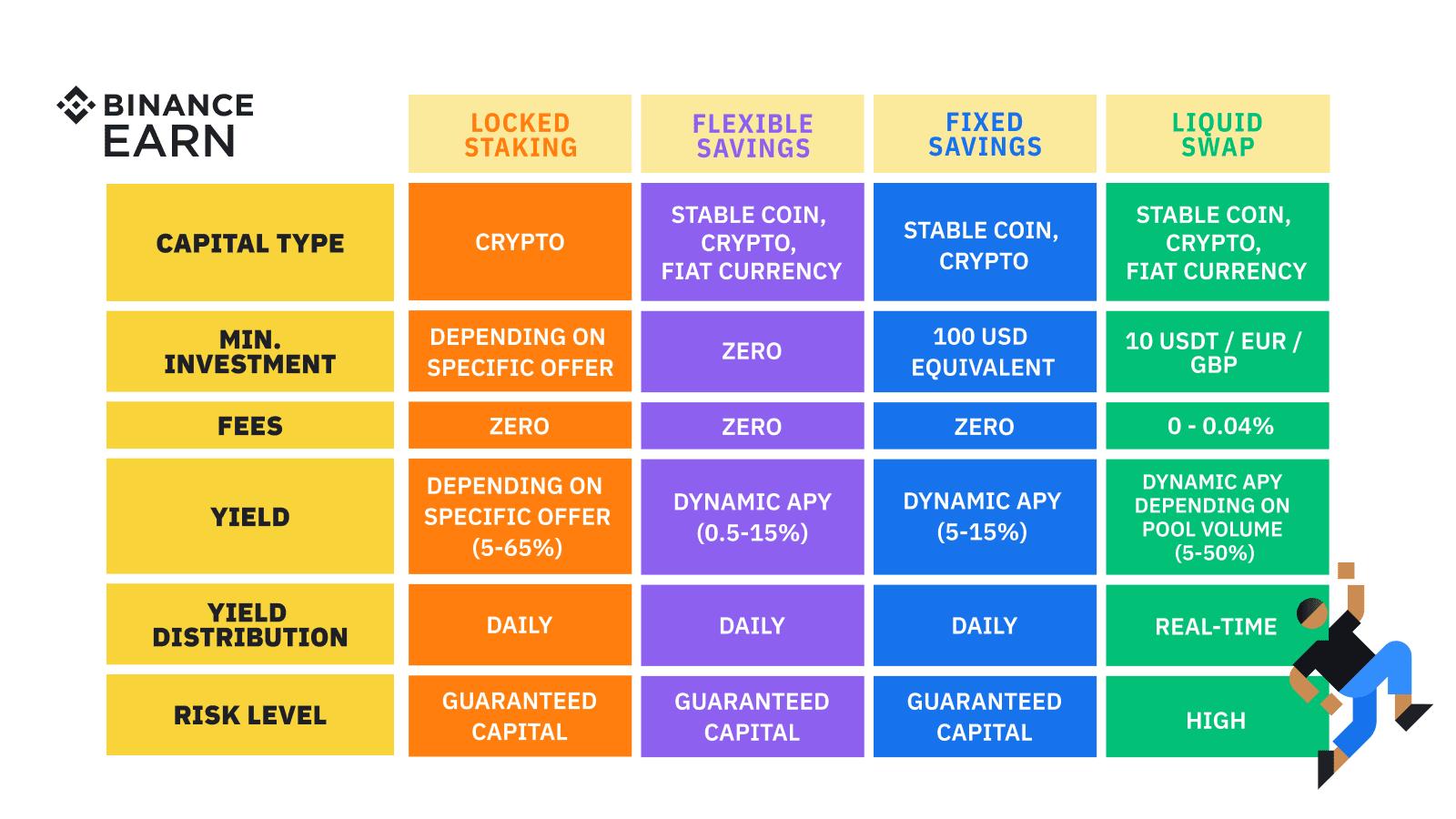 Make Money With Crypto: 10 Ways To Earn Bitcoin and Other Crypto With  Binance Earn | Binance Blog