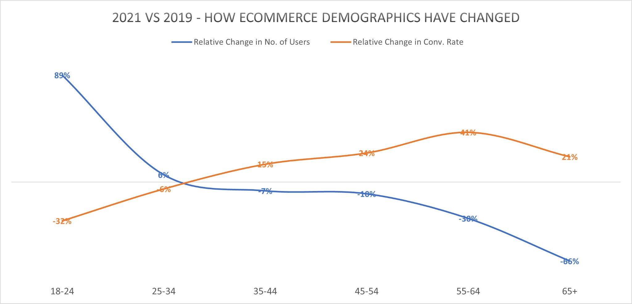 how ecommerce demographics have changed