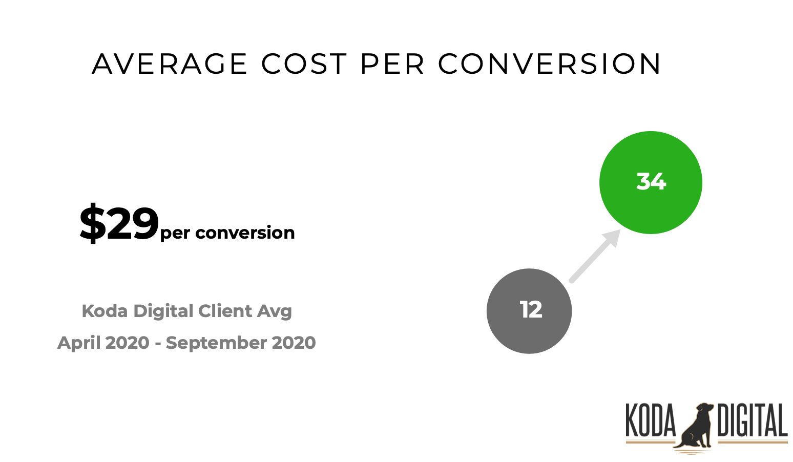 Image showing Koda Digital's client's average increase in patients per month of 24 new patients added at an $29 each.