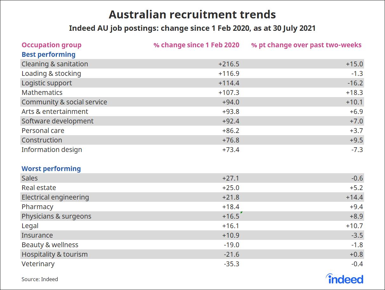 "Table titled ""Australian recruitment trends""."