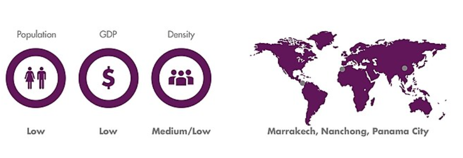 Centro urbano em desenvolvimento: população baixa, GDP baixo, densidade média/baixa