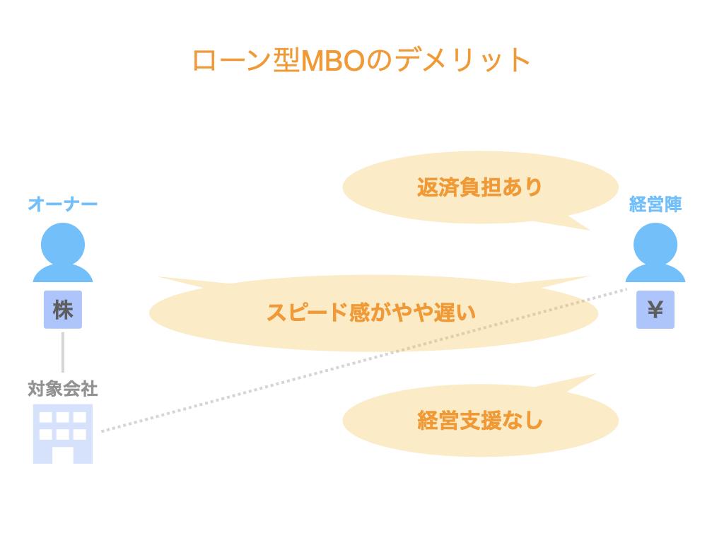 ローン型MBOのデメリット