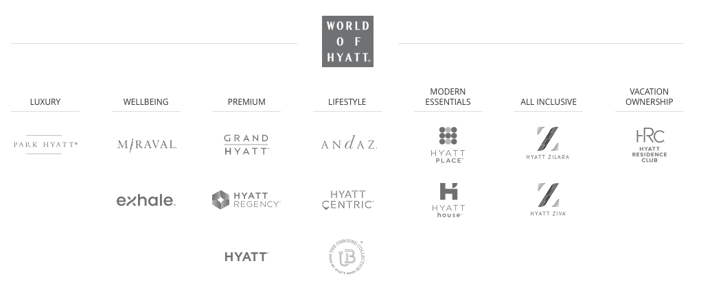 Hyatt Hotels Dubai Abu Dhabi UAE