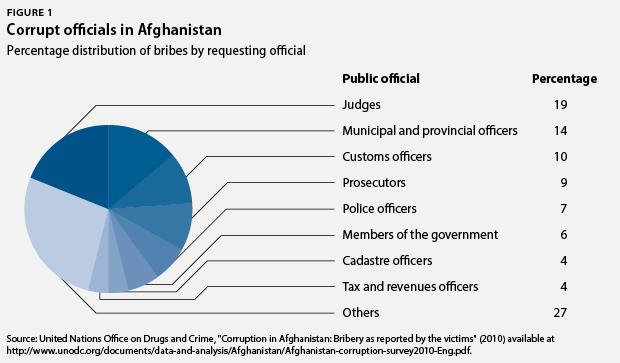 AfghanistanCorruption-webfig1.png