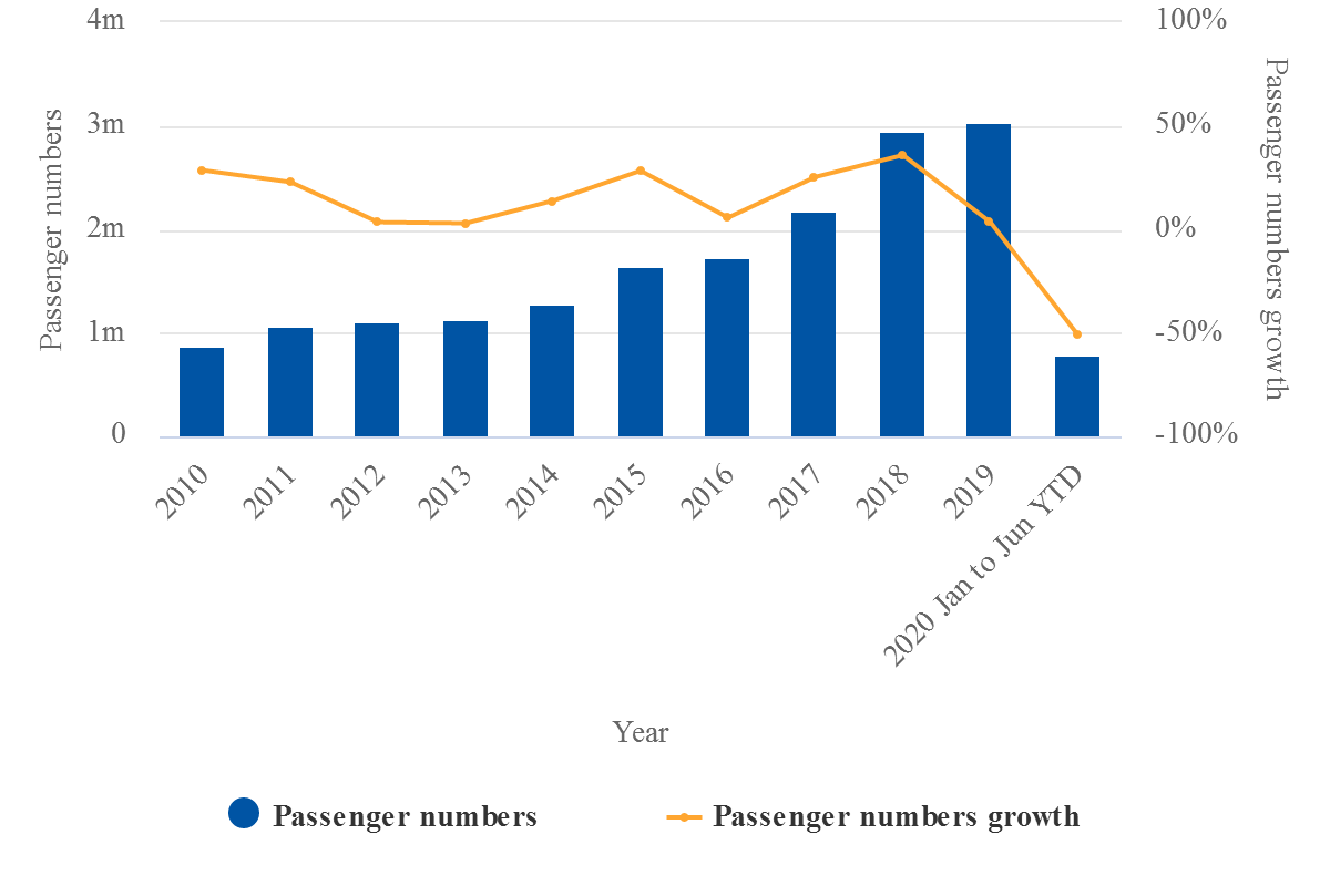 Passenger Numbers during Pandemic