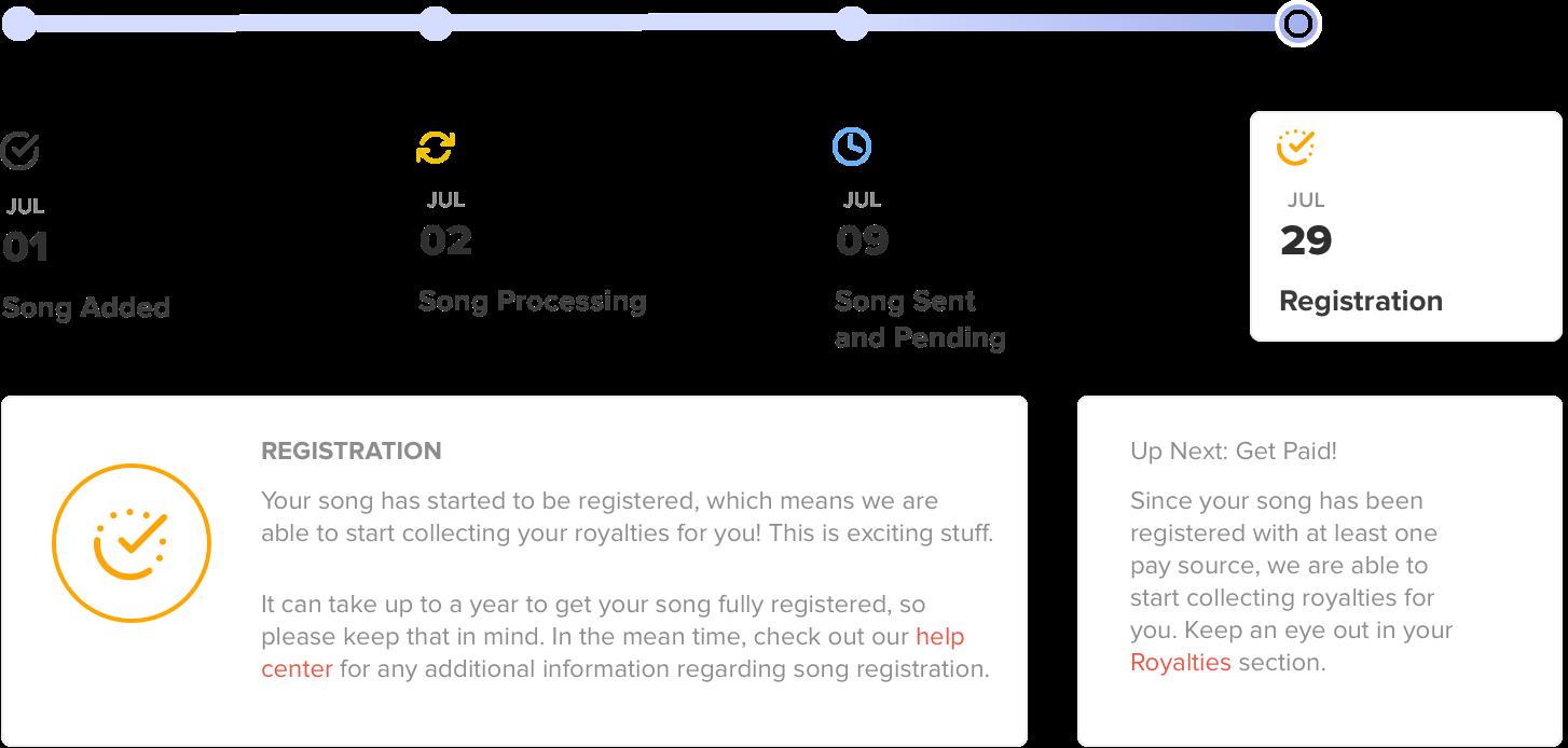 Songtrust | Song Registration