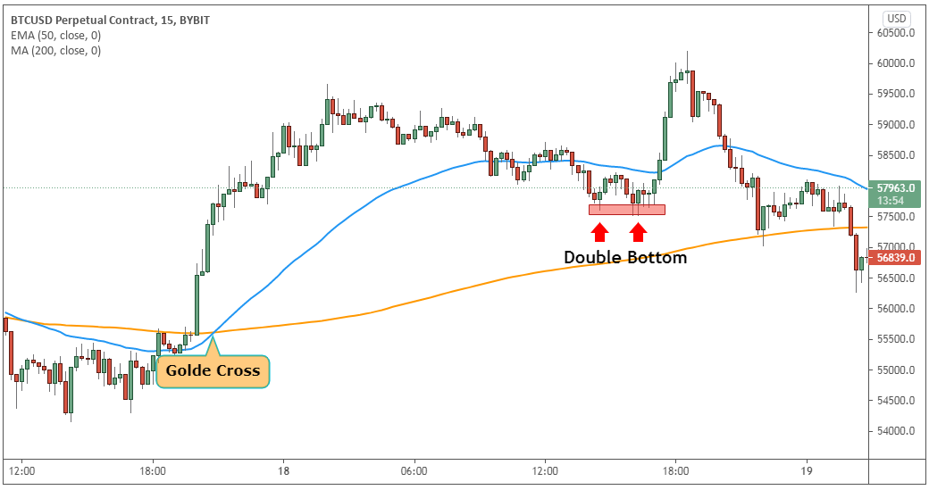Trade based on the golden cross with double bottom pattern.