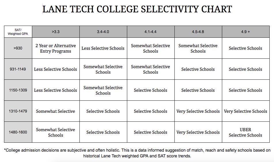 Lane Tech College Selectivity Chart Lane Tech College Career Center