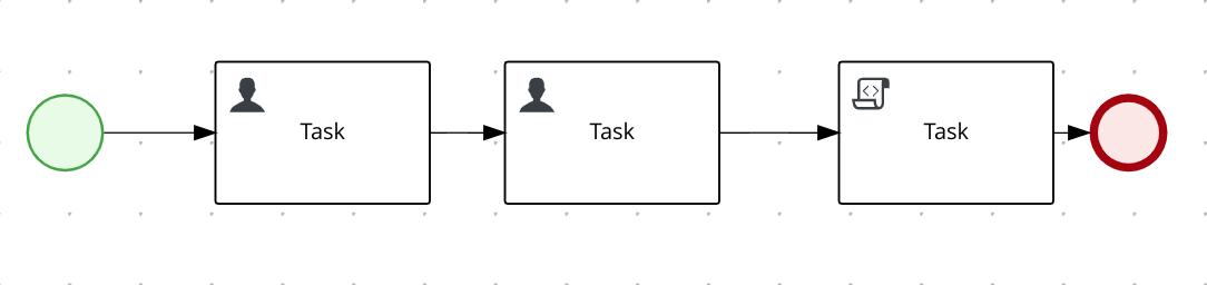 Complex KIE server tests: Reproducer process (2 tasks)
