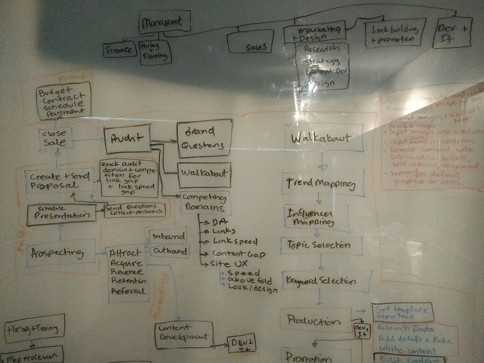 Sketch on glass window of SEO Processes