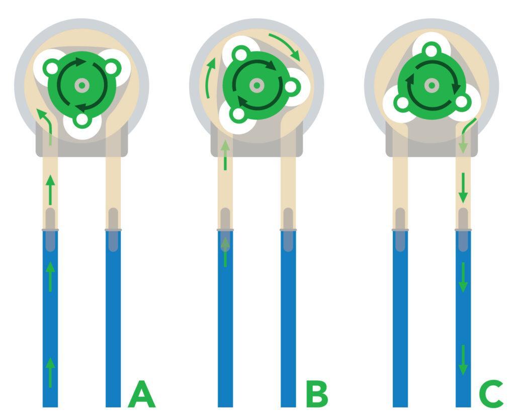 Applications of Peristaltic Pumps