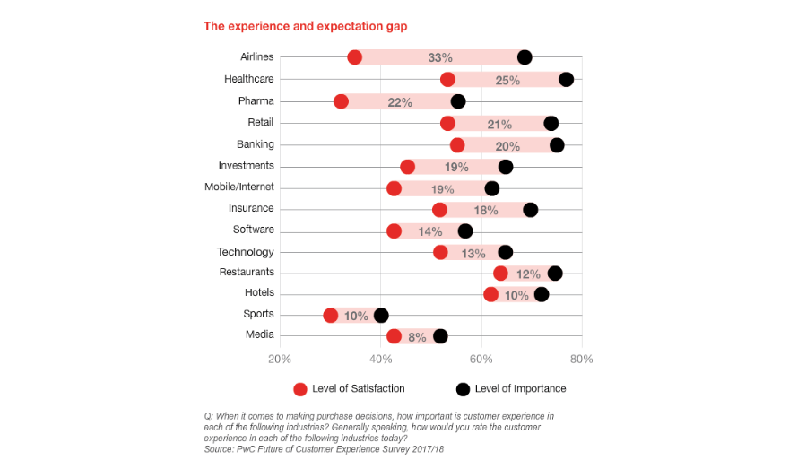 the customer experience and expectation gap.