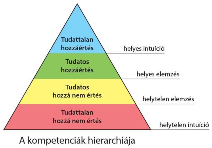 """Képtalálat a következőre: """"kompetencia piramis"""""""