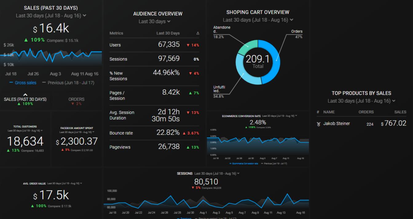 Shopify + FB + GA (online sales)