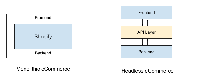 Shopify headless commerce structure explained in diagram format