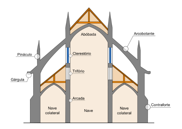 Resultado de imagem para arco ogival gotico