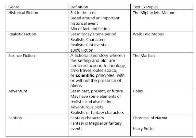 You can read the information above to help you identify the genres listed below: