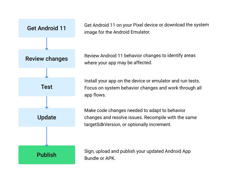 Android 11 호환성 플로우 차트