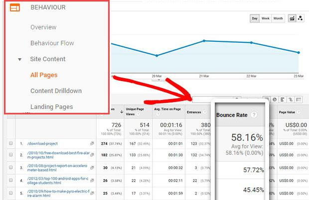 bounce rate of individual pages