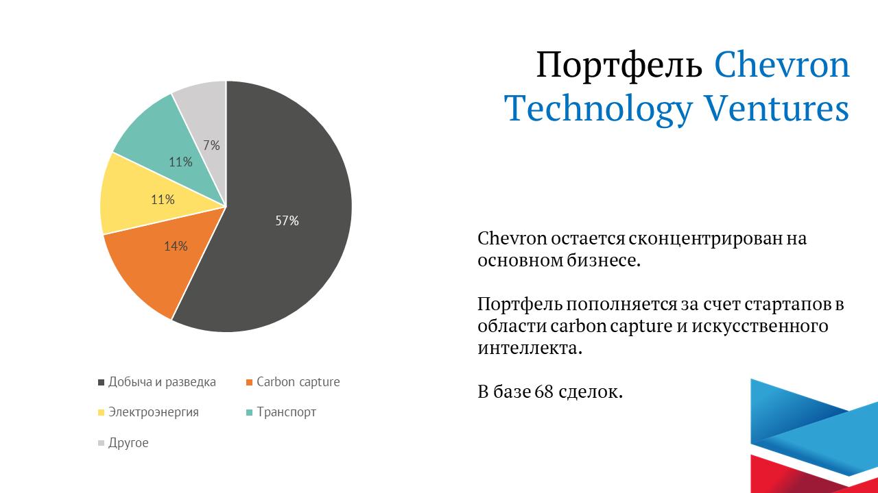 Обзор портфеля корпоративных венчурных инвестиций Chevron