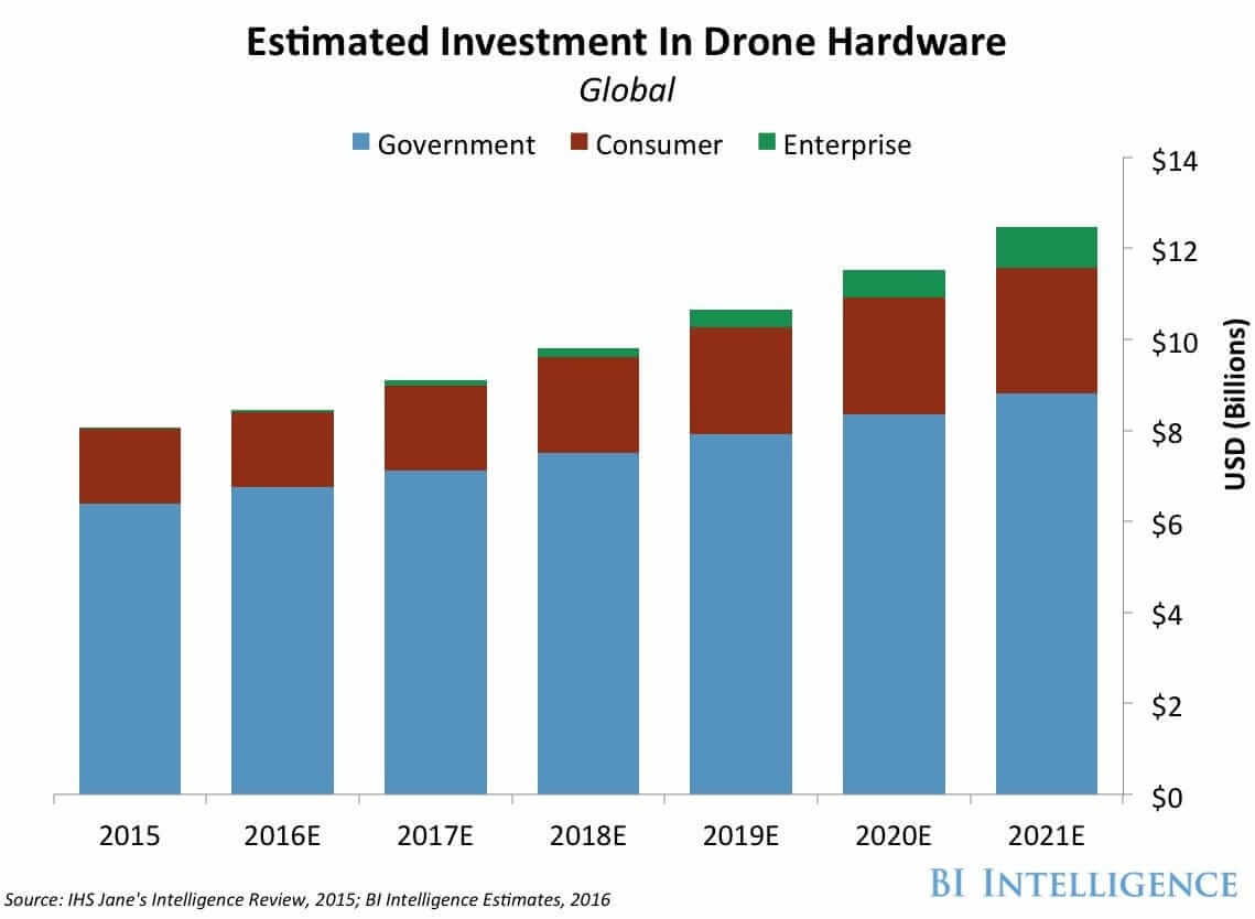 Drone Investment Stats