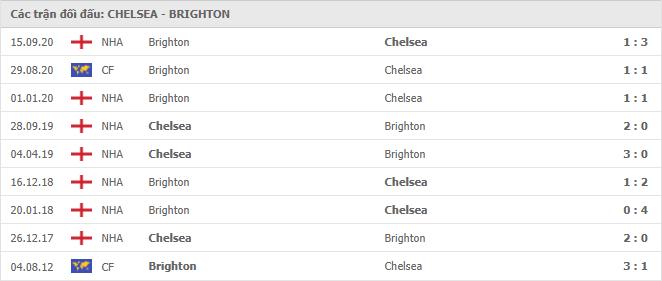 Các cuộc đối đầu gần nhất giữa Chelsea vs Brighton